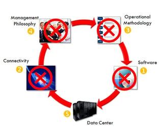 sandy-post-reliability_circle_order.jpg
